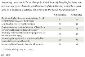 chart ss gallup poll