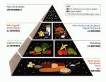 pyramid food